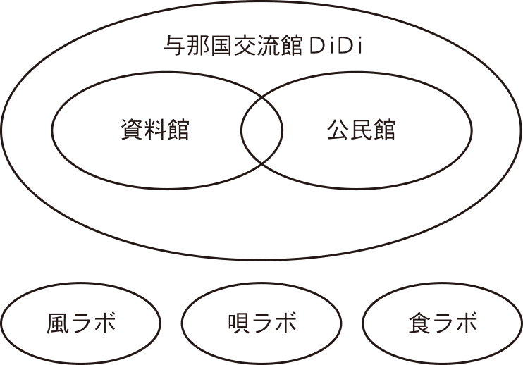 DiDi与那国交流館 資料館 公民館 風ラボ 唄ラボ 食ラボ
